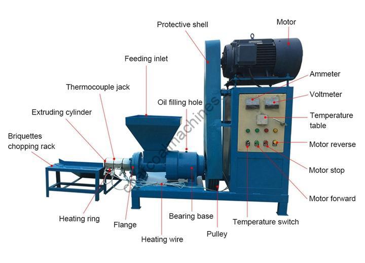 structure of the sawdust briquette machine