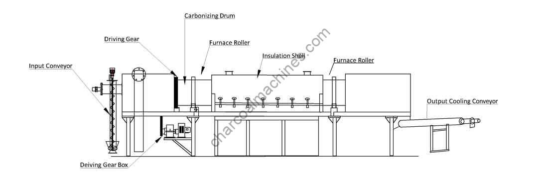 blueprint of the continuous carbonization furnace