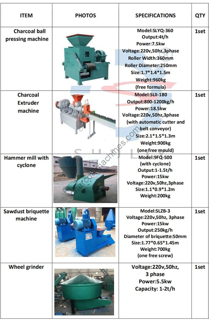Nigerian customer order for the charcoal machines